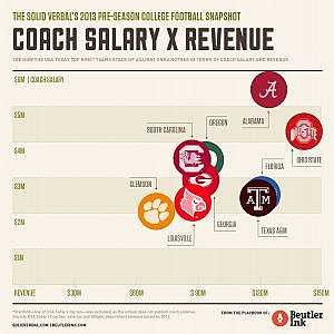 The Solid Verbal's 2013 Pre-Season Top 25 College Football Snapshot (Coach Salary vs. Revenue) by Beutler Ink