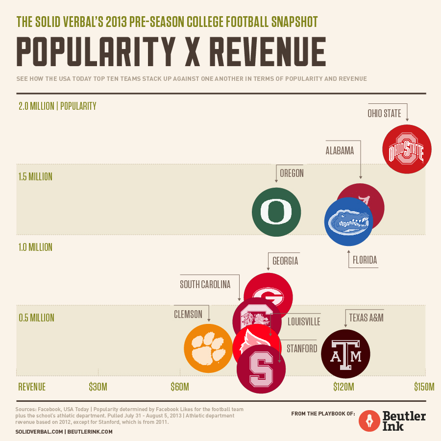 The Solid Verbal's 2013 Pre-Season Top 25 College Football Snapshot (Popularity vs. Revenue) by Beutler Ink