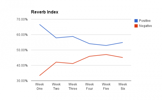 Week Six Chart